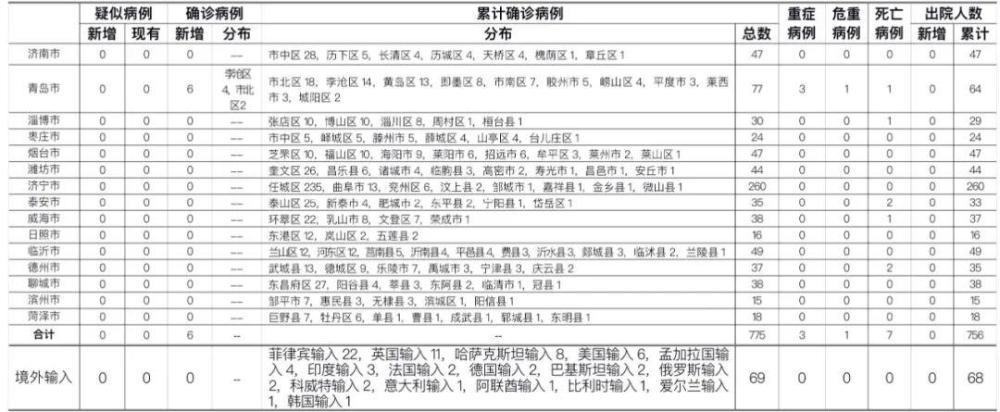 山东昨日新增本地确诊6例:均在青岛,由无症状感染者转归