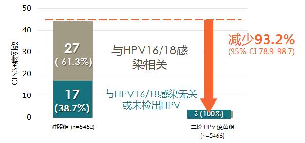 四价和九价 HPV 疫苗固然很好,但是二价也同样值得预约